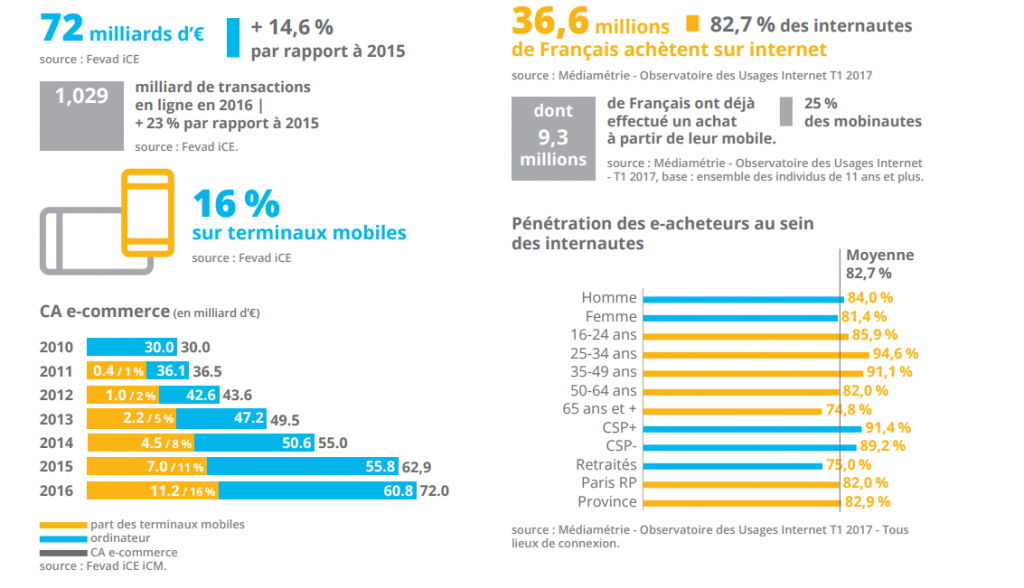 ventes e-commerce en France 2016