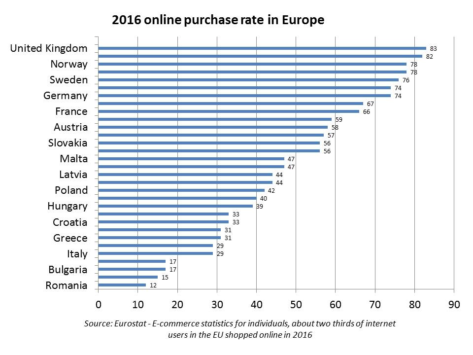 e-Commerce figures in Europe