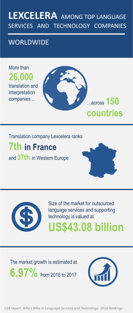 lexcelera ranked among best translation companies
